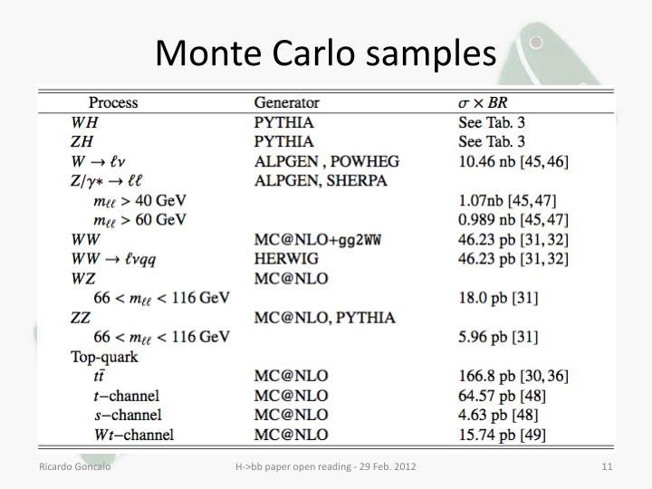 Monte Carlo samples