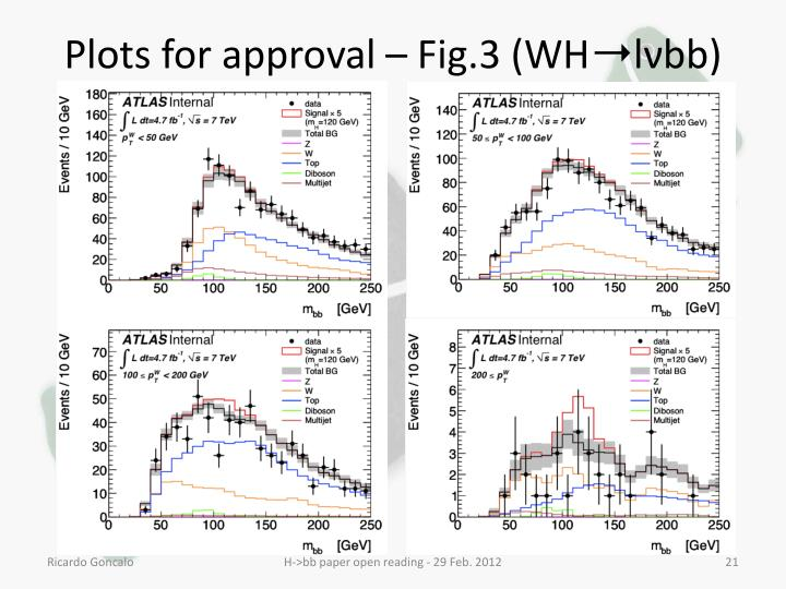Plots for approval – Fig