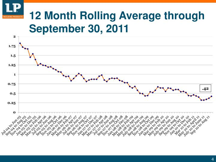 12 Month Rolling Average through September 30, 2011