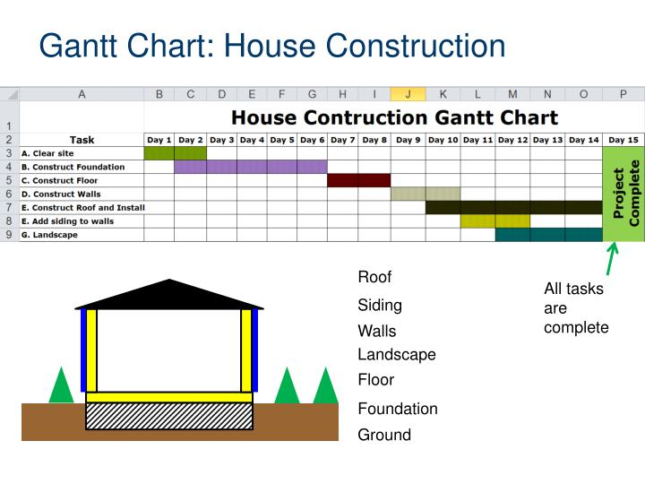 Gantt Chart: House Construction