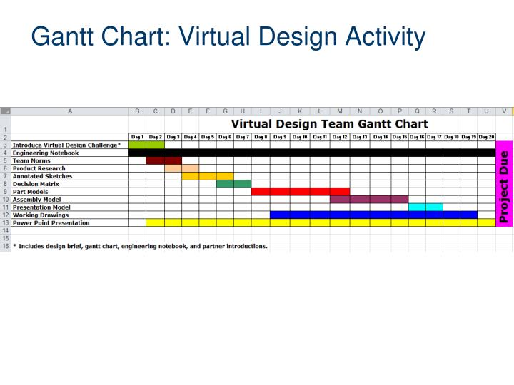 Gantt Chart: Virtual Design Activity