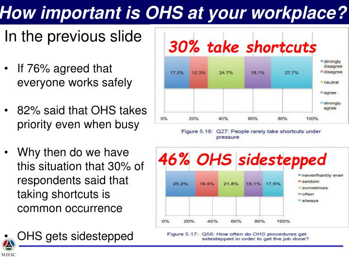 How important is OHS at your workplace?
