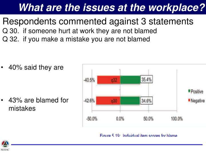 What are the issues at the workplace?