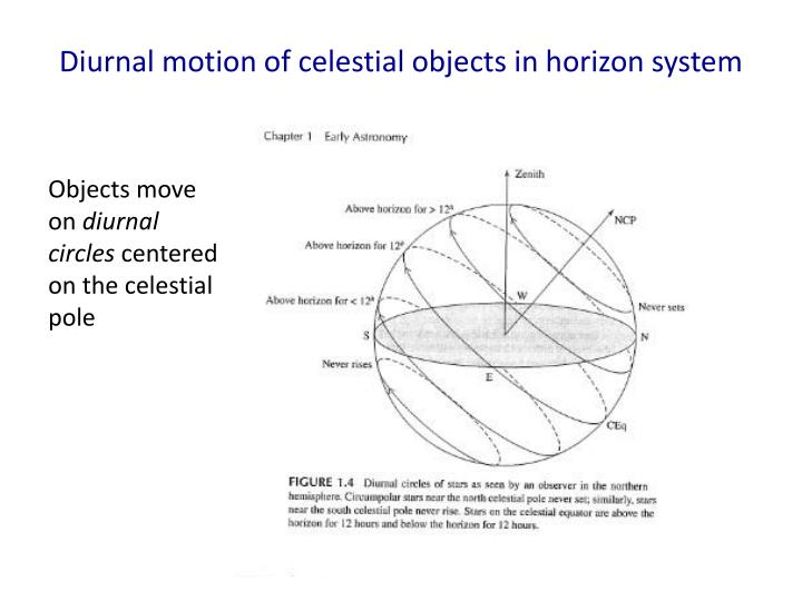Diurnal motion of celestial objects in horizon system