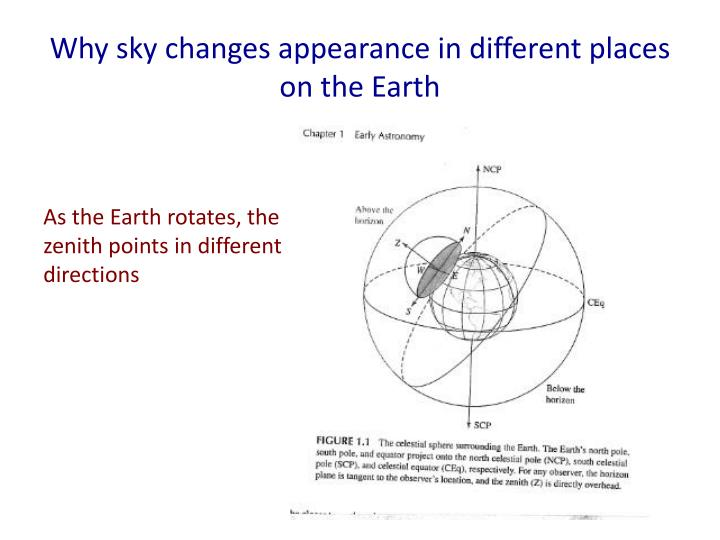 Why sky changes appearance in different places on the earth