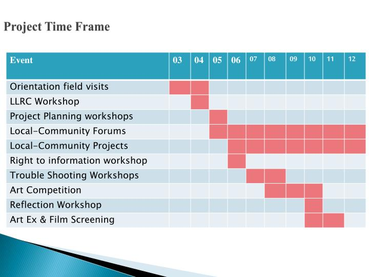Project Time Frame
