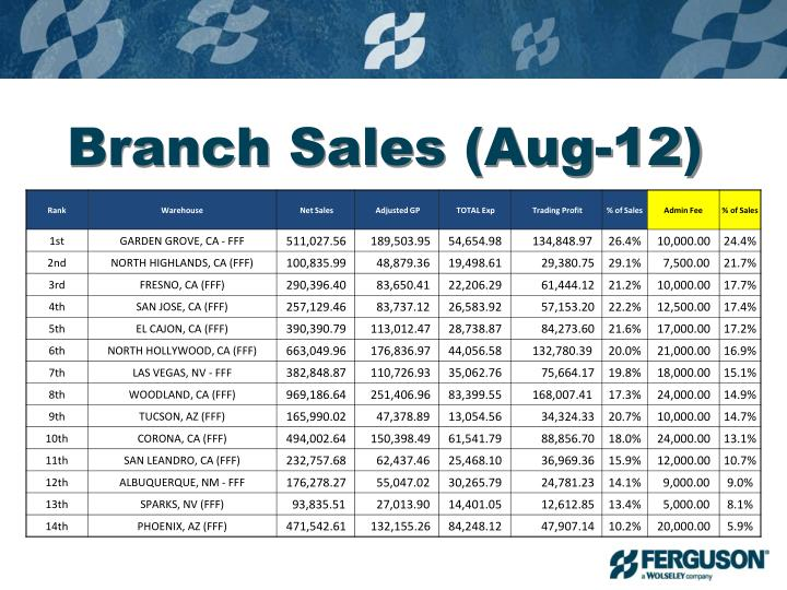 Branch Sales (Aug-12)