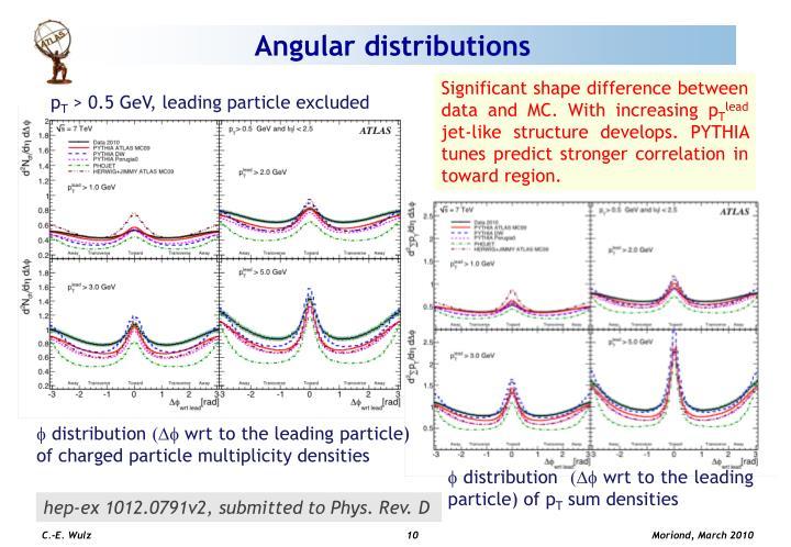 Angular distributions