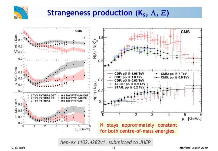 Strangeness production (K