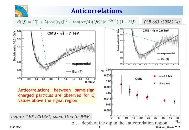 Anticorrelations