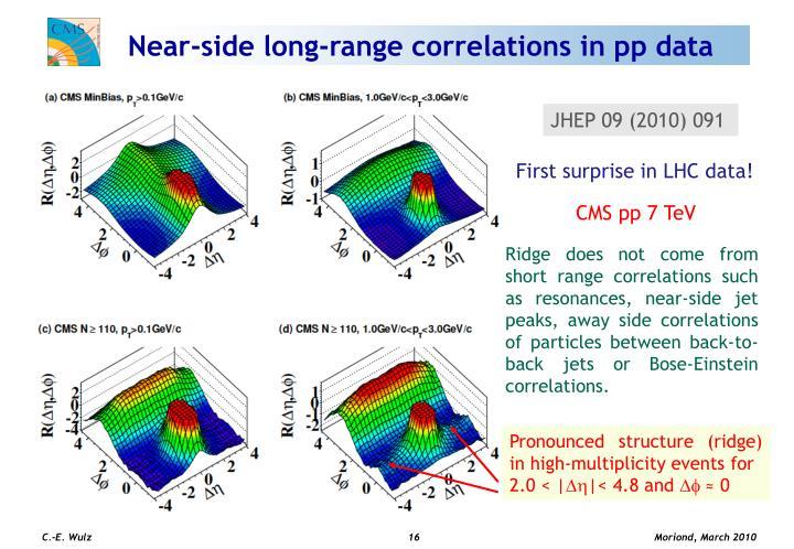 Near-side long-range correlations in pp data