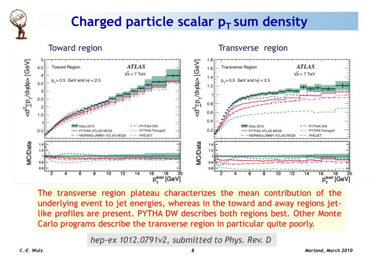 Charged particle scalar