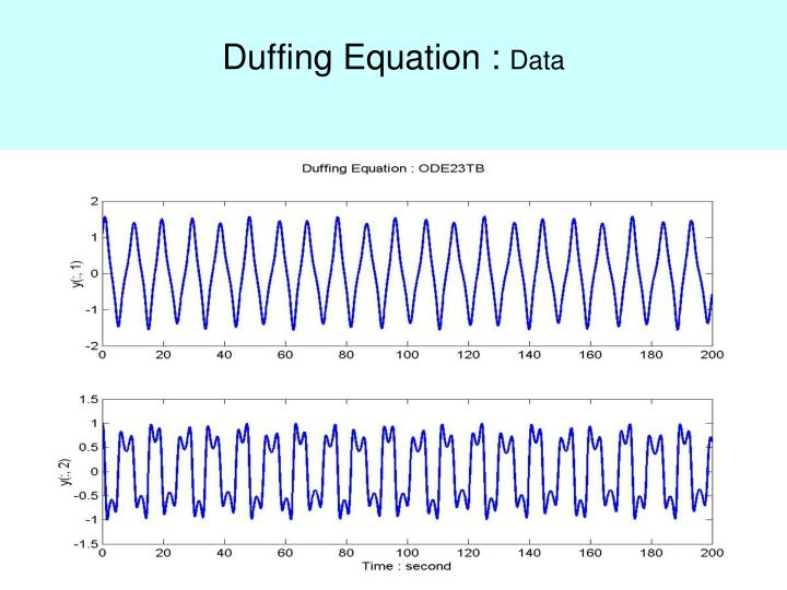 Duffing Equation :