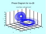 phase diagram for ro 28
