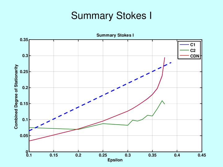 Summary Stokes I