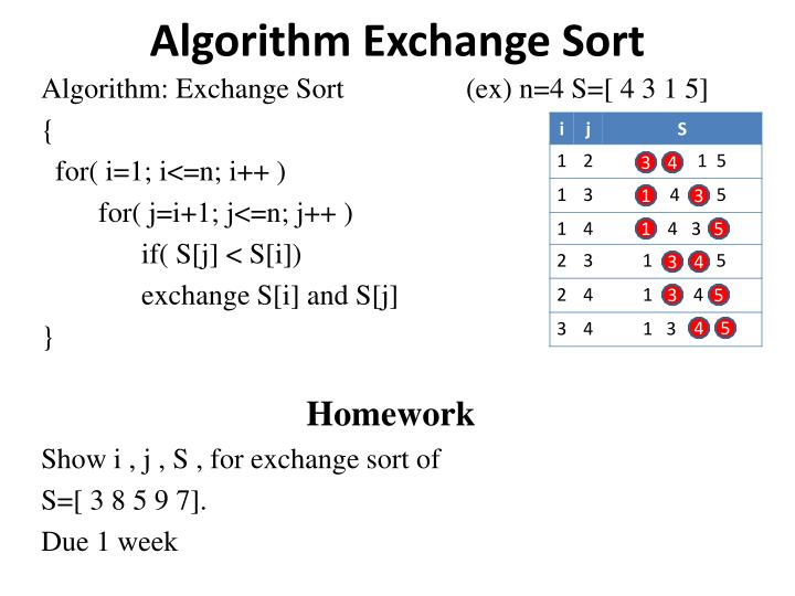 Algorithm Exchange Sort
