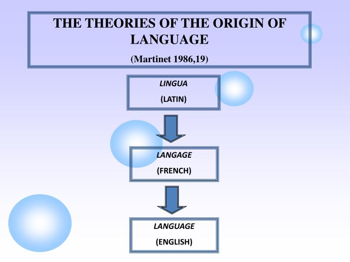 THE THEORIES OF THE ORIGIN OF LANGUAGE