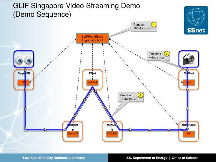 GLIF Singapore Video Streaming Demo