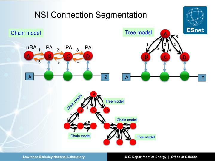 NSI Connection Segmentation
