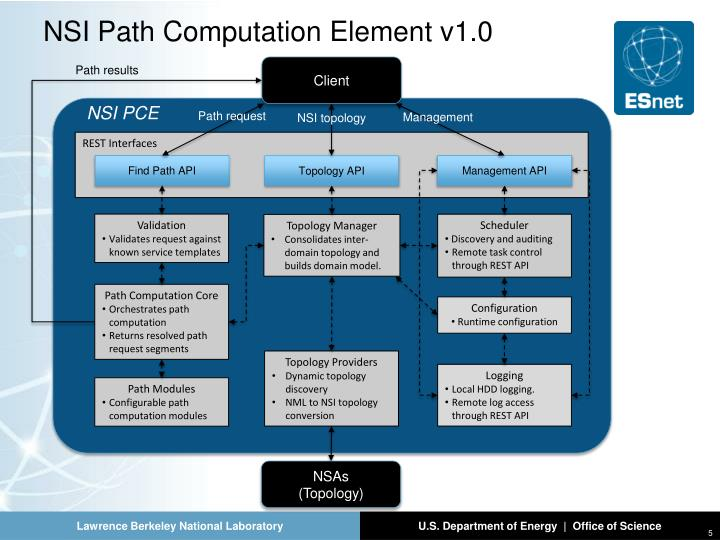 NSI Path Computation Element v1.0