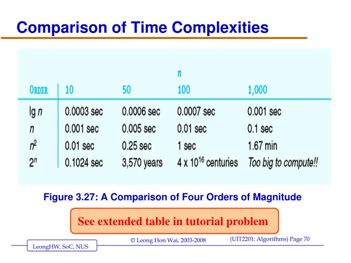 Comparison of Time Complexities