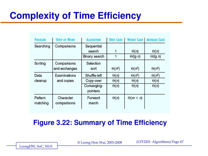 Complexity of Time Efficiency