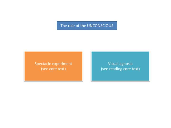 The role of the UNCONSCIOUS