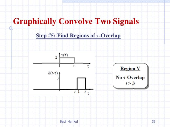 Graphically Convolve Two Signals