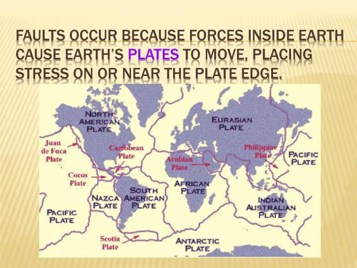 Faults occur because forces inside Earth cause Earth's