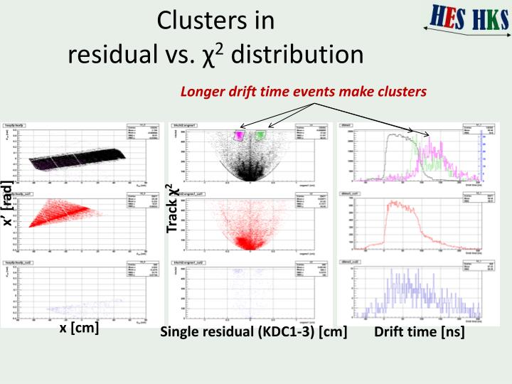 Clusters in