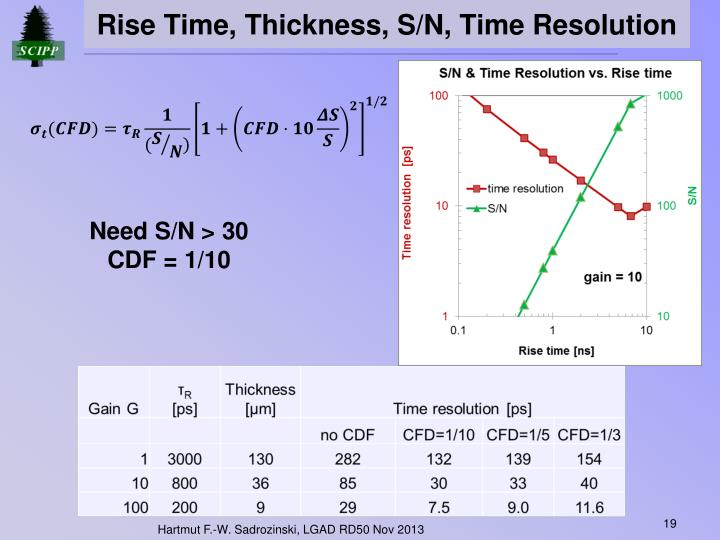 Rise Time, Thickness, S/N, Time Resolution