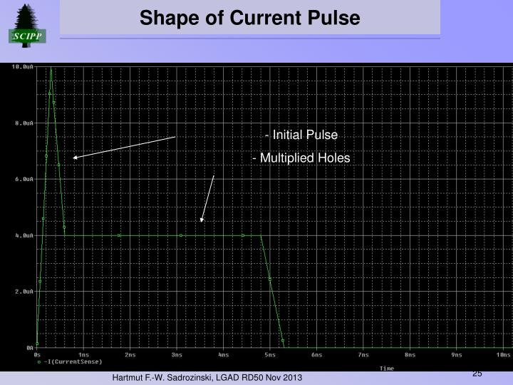Shape of Current Pulse