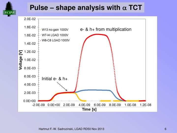 Pulse – shape analysis with