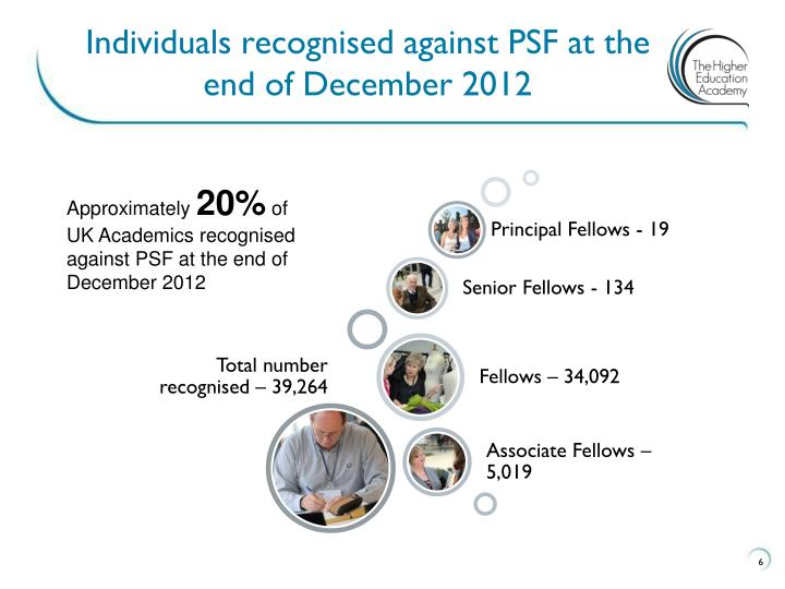 Individuals recognised against PSF at the end of December 2012