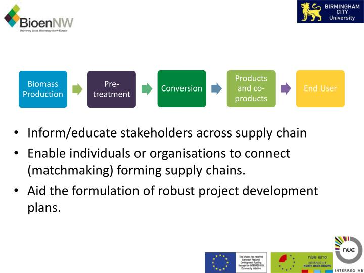 Inform/educate stakeholders across supply chain