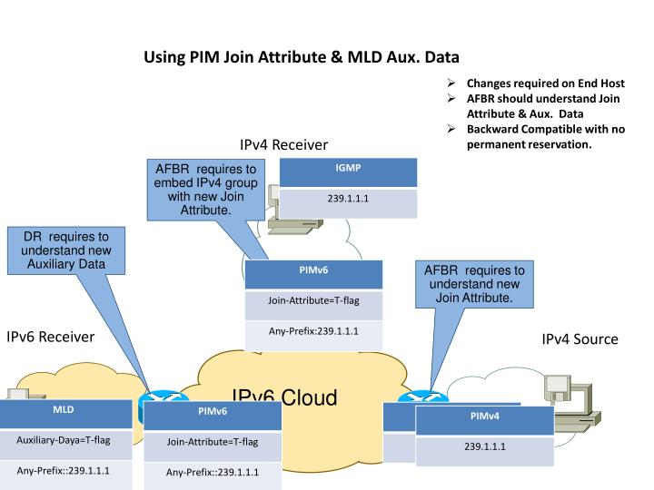 Using PIM Join Attribute & MLD Aux. Data