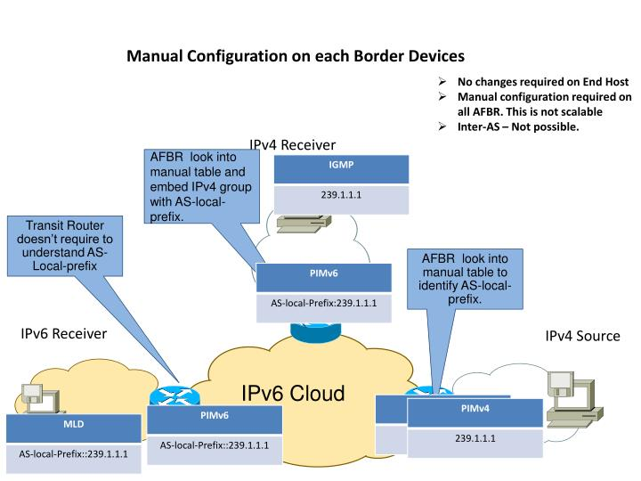 Manual Configuration on each Border Devices