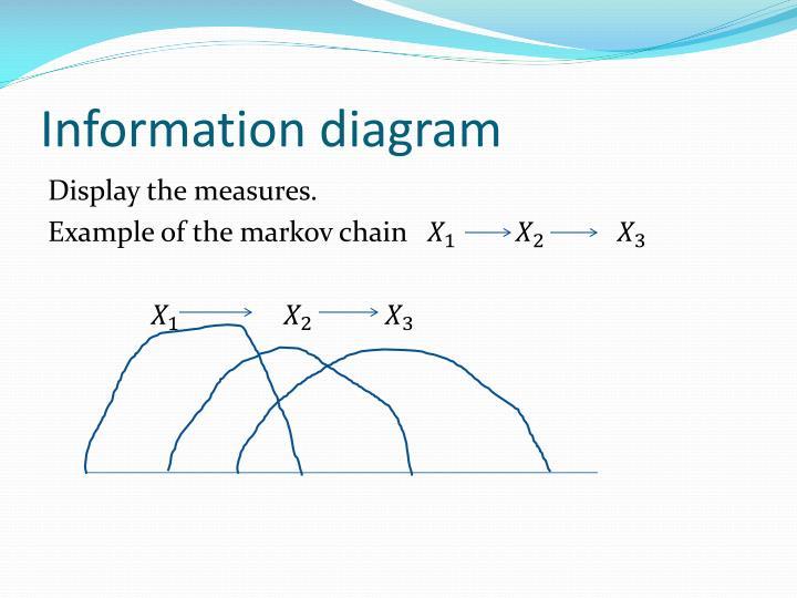 Information diagram