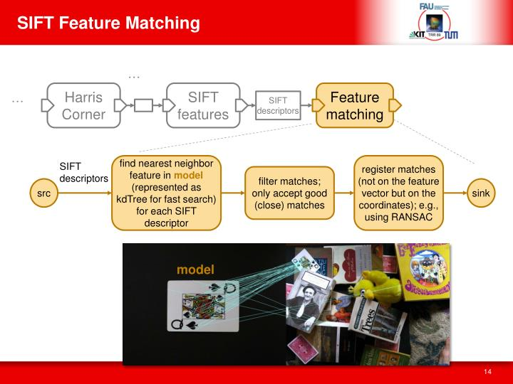 SIFT Feature Matching