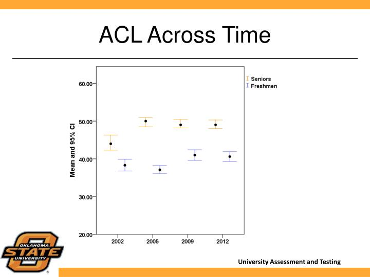ACL Across Time