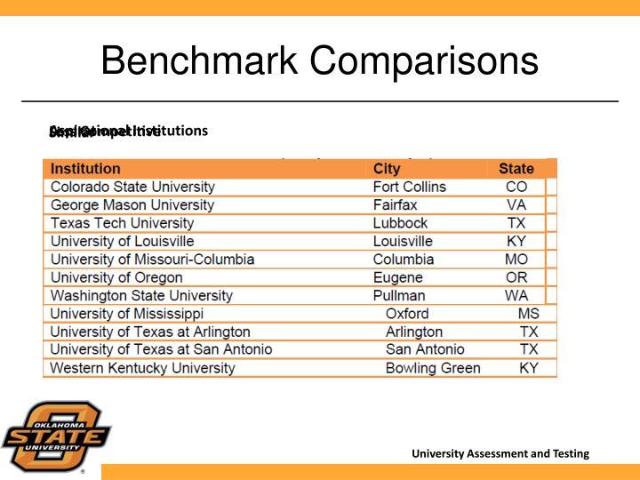 Benchmark Comparisons
