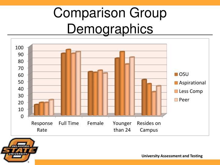 Comparison Group Demographics