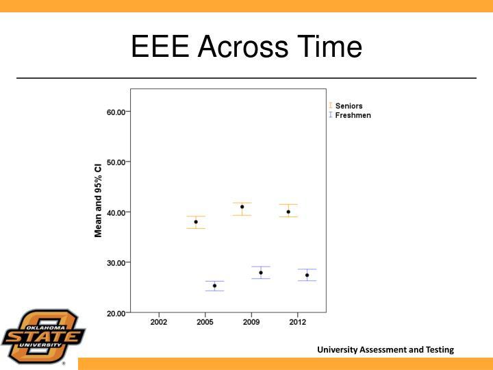EEE Across Time