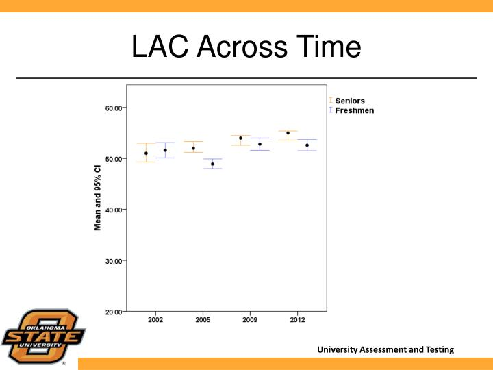 LAC Across Time