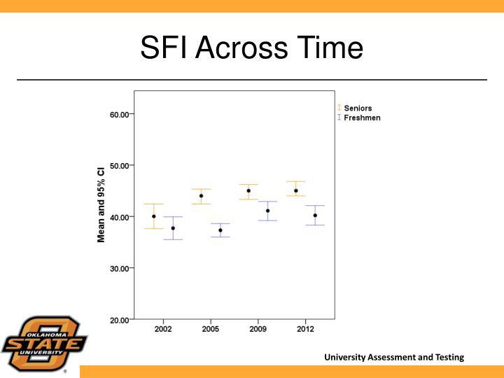 SFI Across Time