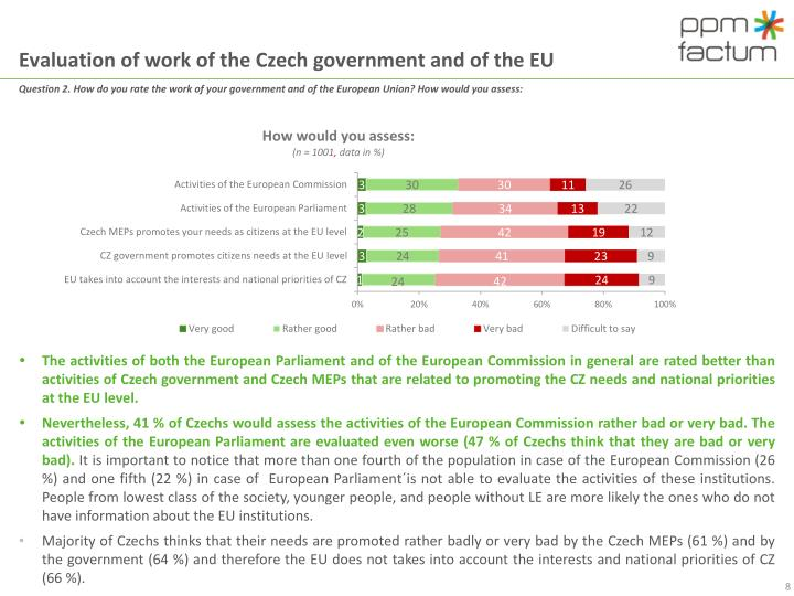 Evaluation of work of the Czech government and of the EU