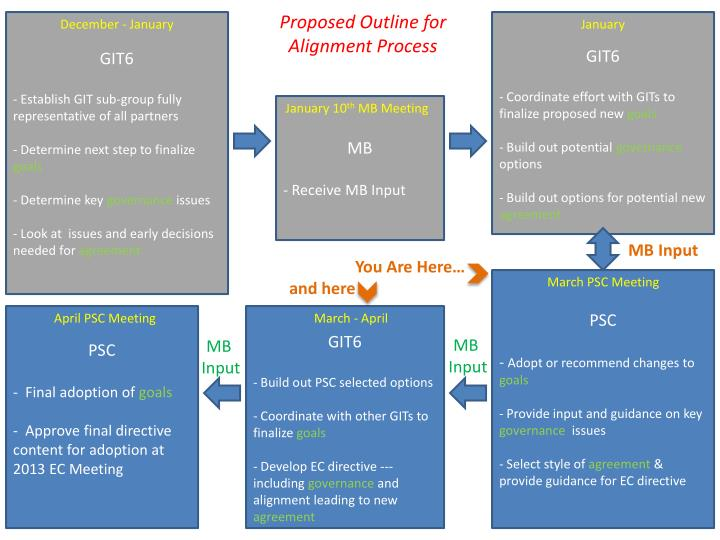 Proposed Outline for Alignment Process