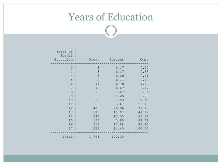 Years of Education