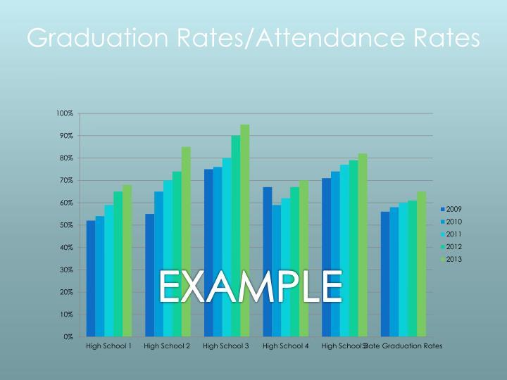Graduation Rates/Attendance Rates