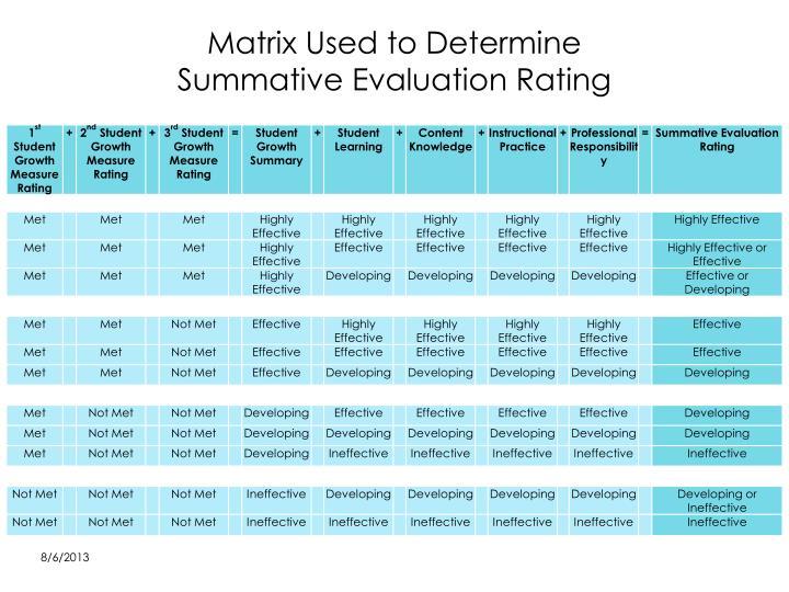 Matrix Used to Determine